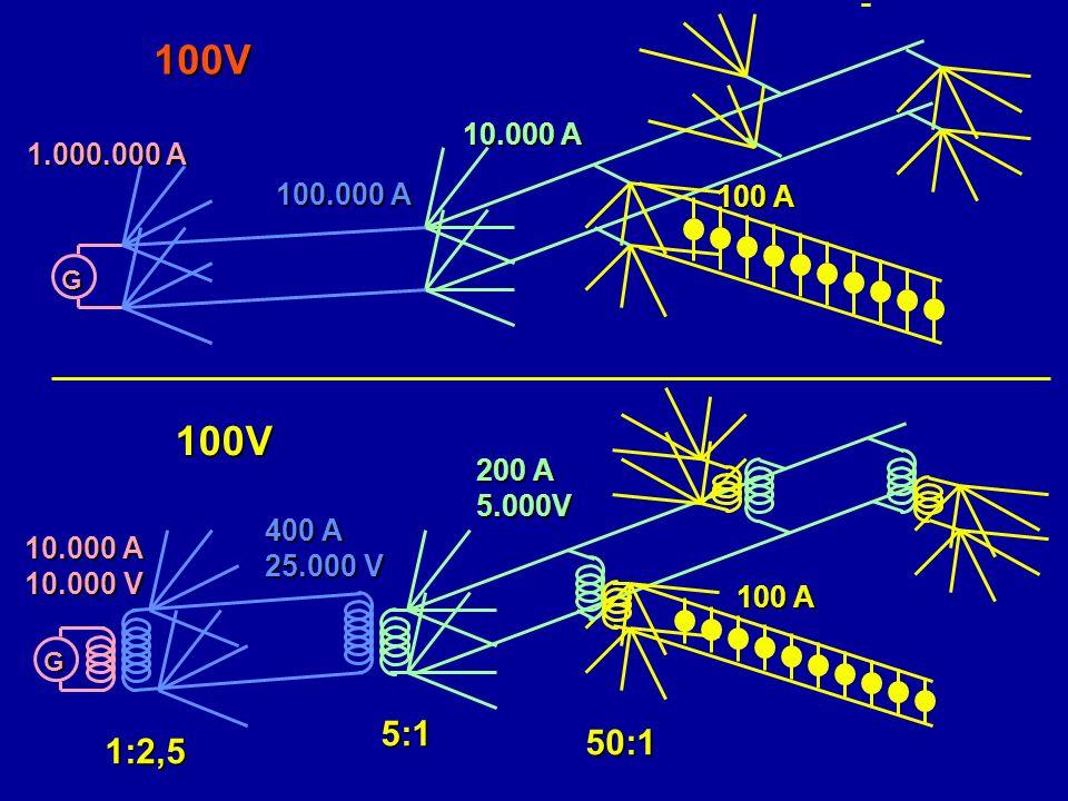 G 400 A 25.000 V 200 A 5.000V 10.000 A 10.000 V 50:1 5:1 1:2,5 G 100.000 A 1.000.000 A 10.000 A 100 A 100V 100V