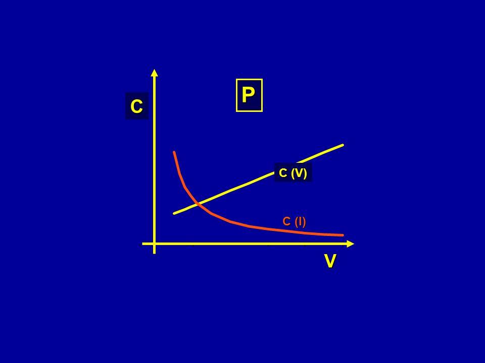 C (V) C (I) C V P