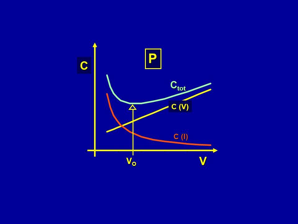VOVOVOVO C (V) C (I) C tot C V P