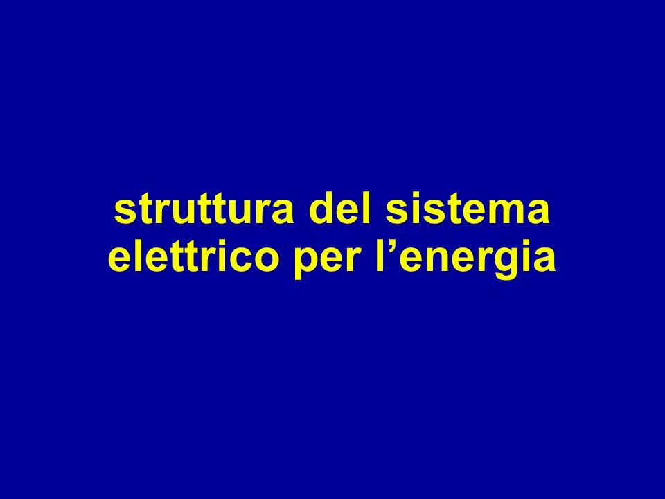 struttura del sistema elettrico per lenergia