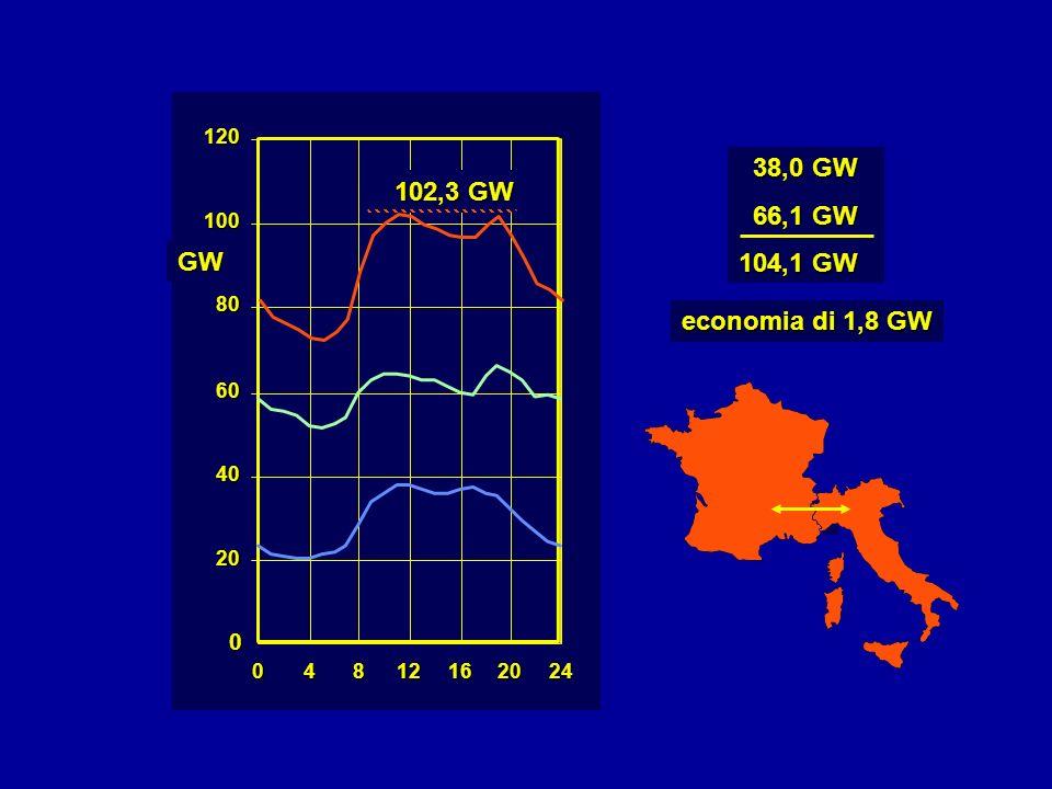 0 20 40 60 80 100 120 04812162024 102,3 GW GW 38,0 GW 38,0 GW 66,1 GW 66,1 GW 104,1 GW economia di 1,8 GW