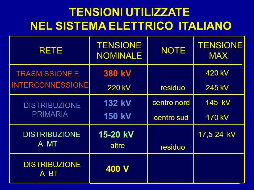 RETE TENSIONE NOMINALE NOTE TENSIONE MAX 380 kV 420 kV 220 kV residuo 245 kV 132 kV centro nord 145 kV 150 kV centro sud 170 kV 15-20 kV 17,5-24 kV al