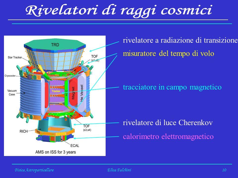 Fisica AstroparticellareElisa Falchini10 rivelatore a radiazione di transizione misuratore del tempo di volo tracciatore in campo magnetico rivelatore