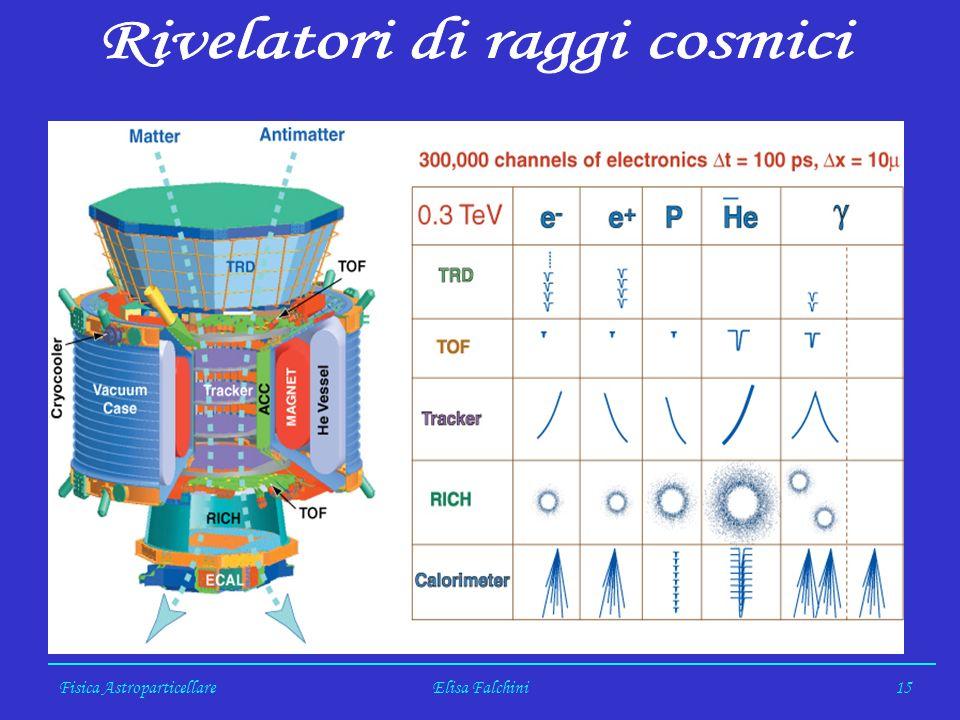 Fisica AstroparticellareElisa Falchini15