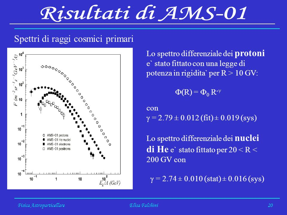 Fisica AstroparticellareElisa Falchini20 Lo spettro differenziale dei protoni e` stato fittato con una legge di potenza in rigidita` per R > 10 GV: (R
