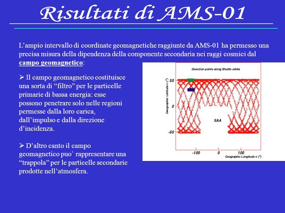 Fisica AstroparticellareElisa Falchini22 Lampio intervallo di coordinate geomagnetiche raggiunte da AMS-01 ha permesso una precisa misura della dipendenza della componente secondaria nei raggi cosmici dal campo geomagnetico: Il campo geomagnetico costituisce una sorta di filtro per le particelle primarie di bassa energia: esse possono penetrare solo nelle regioni permesse dalla loro carica, dallimpulso e dalla direzione dincidenza.