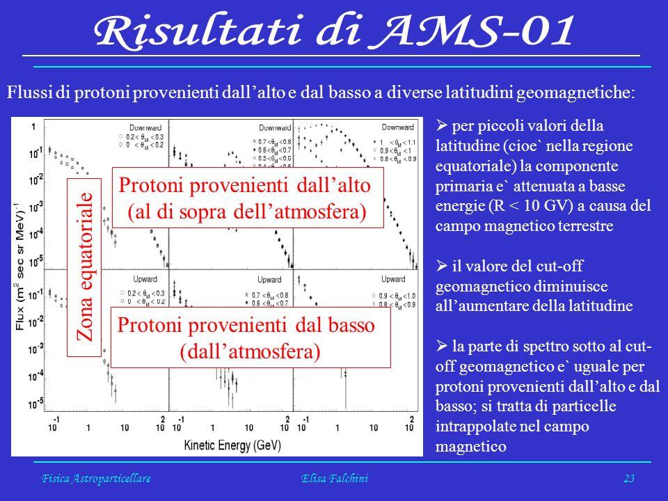 Fisica AstroparticellareElisa Falchini23 Flussi di protoni provenienti dallalto e dal basso a diverse latitudini geomagnetiche: per piccoli valori della latitudine (cioe` nella regione equatoriale) la componente primaria e` attenuata a basse energie (R < 10 GV) a causa del campo magnetico terrestre il valore del cut-off geomagnetico diminuisce allaumentare della latitudine la parte di spettro sotto al cut- off geomagnetico e` uguale per protoni provenienti dallalto e dal basso; si tratta di particelle intrappolate nel campo magnetico Protoni provenienti dallalto (al di sopra dellatmosfera) Protoni provenienti dal basso (dallatmosfera) Zona equatoriale