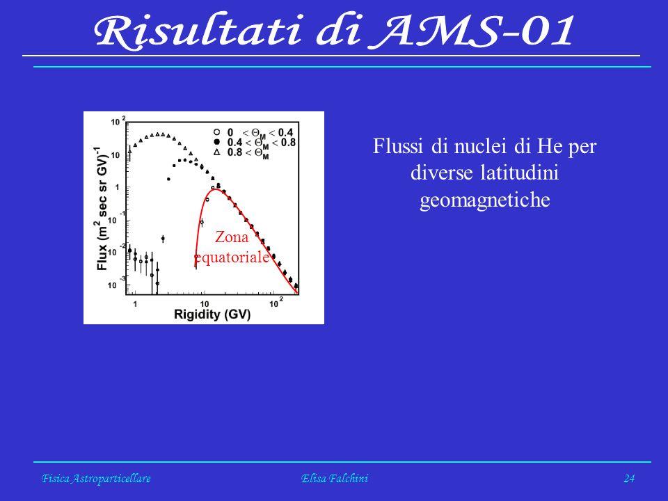 Fisica AstroparticellareElisa Falchini24 Flussi di nuclei di He per diverse latitudini geomagnetiche Zona equatoriale