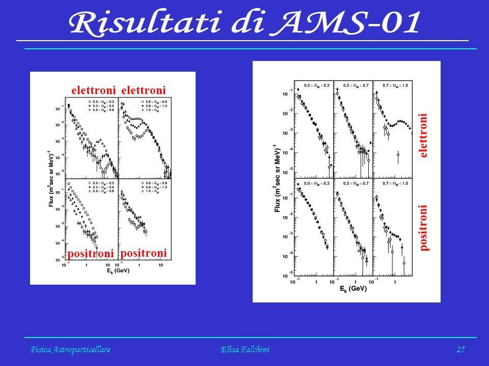 Fisica AstroparticellareElisa Falchini25 positroni elettroni positroni elettroni