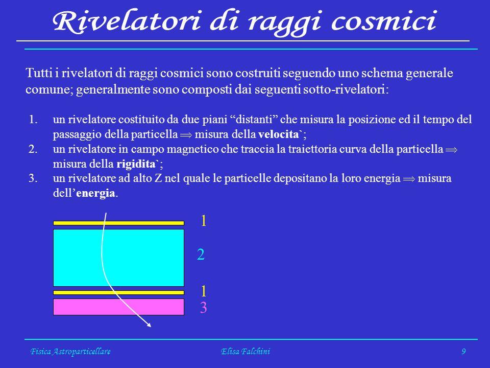 Fisica AstroparticellareElisa Falchini9 Tutti i rivelatori di raggi cosmici sono costruiti seguendo uno schema generale comune; generalmente sono composti dai seguenti sotto-rivelatori: 1.un rivelatore costituito da due piani distanti che misura la posizione ed il tempo del passaggio della particella misura della velocita`; 2.un rivelatore in campo magnetico che traccia la traiettoria curva della particella misura della rigidita`; 3.un rivelatore ad alto Z nel quale le particelle depositano la loro energia misura dellenergia.