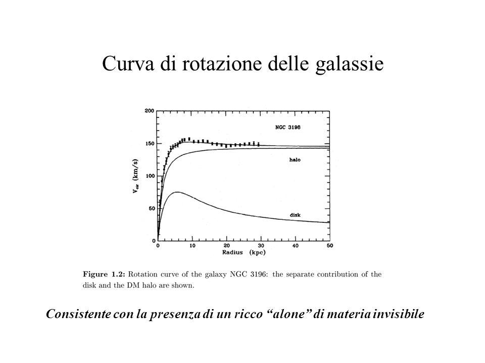 Curva di rotazione delle galassie Consistente con la presenza di un ricco alone di materia invisibile
