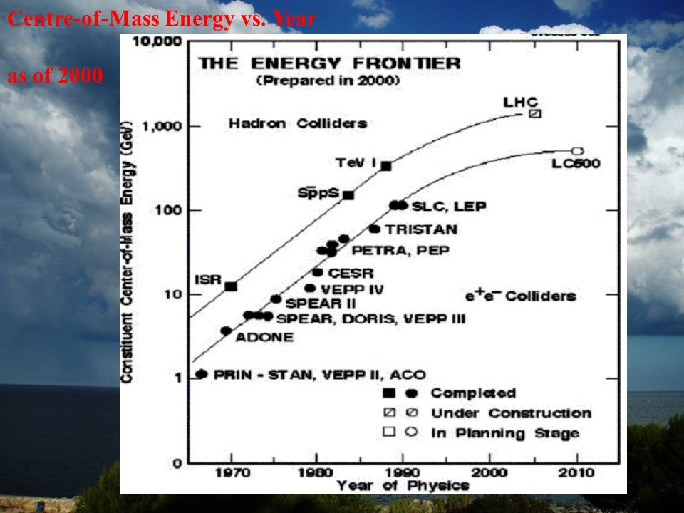 Centre-of-Mass Energy vs. Year as of 2000
