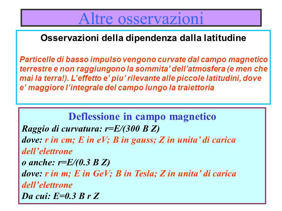 Altre osservazioni Osservazioni della dipendenza dalla latitudine Particelle di basso impulso vengono curvate dal campo magnetico terrestre e non ragg