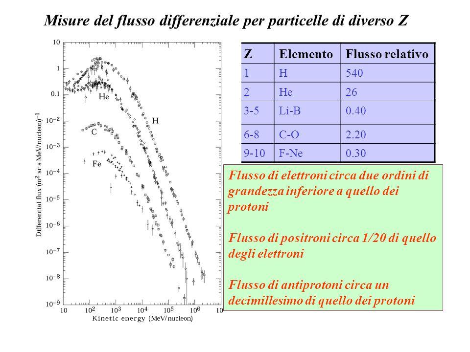 ZElementoFlusso relativo 1H540 2He26 3-5Li-B0.40 6-8C-O2.20 9-10F-Ne0.30 Flusso di elettroni circa due ordini di grandezza inferiore a quello dei prot