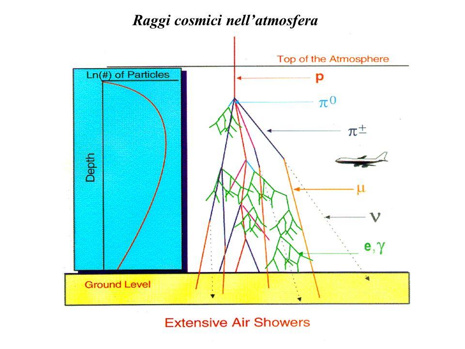 Raggi cosmici nellatmosfera