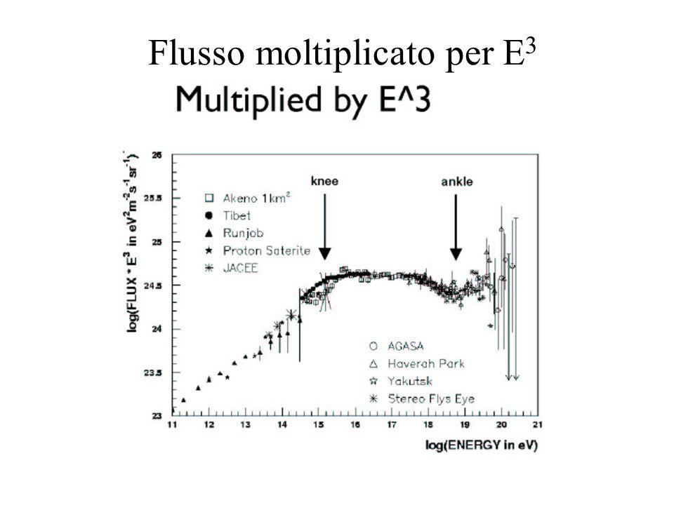 Flusso moltiplicato per E 3