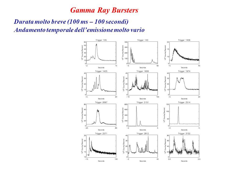 Durata molto breve (100 ms – 100 secondi) Andamento temporale dellemissione molto vario Gamma Ray Bursters