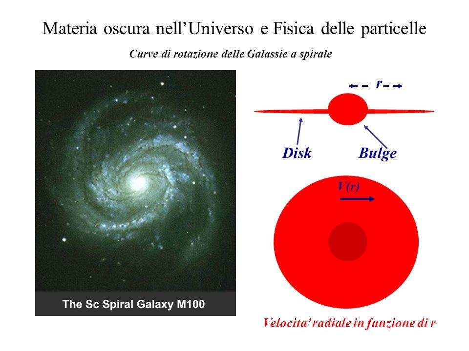 Materia oscura nellUniverso e Fisica delle particelle Curve di rotazione delle Galassie a spirale Disk Bulge r Velocita radiale in funzione di r V(r)
