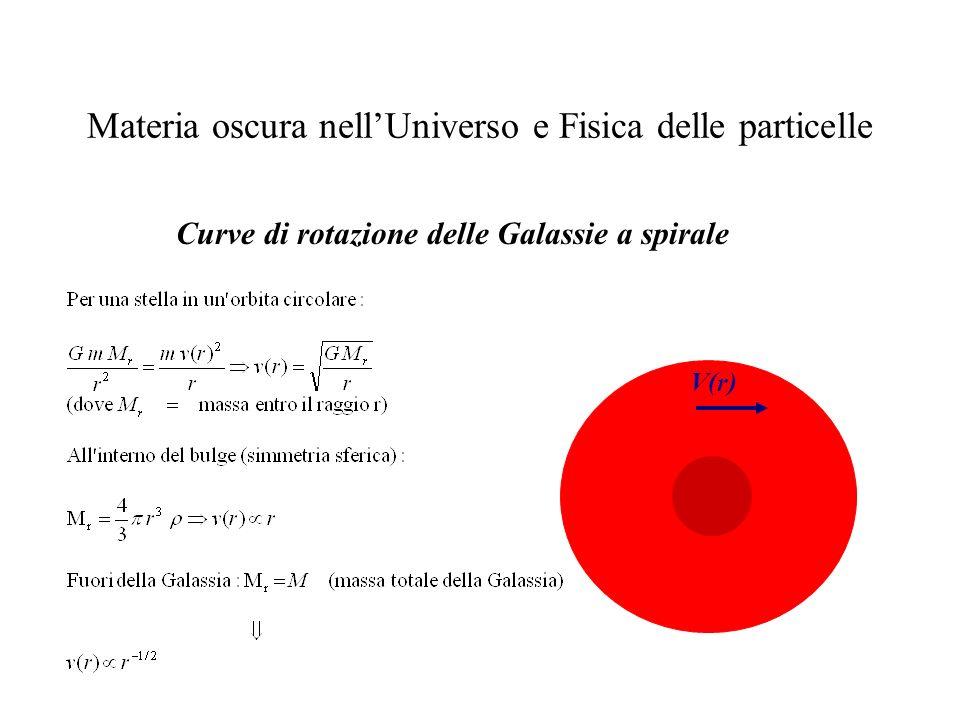 Materia oscura nellUniverso e Fisica delle particelle Curve di rotazione delle Galassie a spirale V(r)