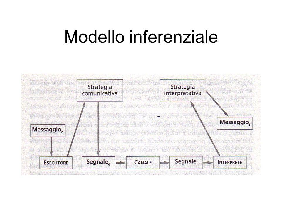 Modello inferenziale