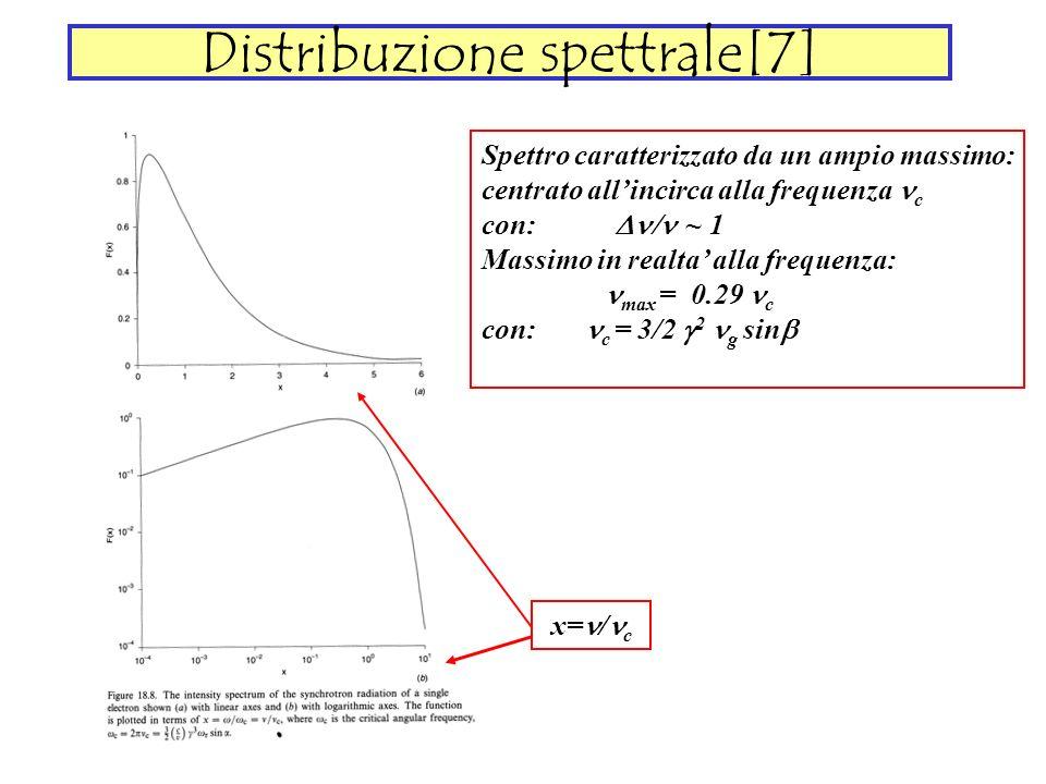 Distribuzione spettrale[7] Spettro caratterizzato da un ampio massimo: centrato allincirca alla frequenza c con: ~ 1 Massimo in realta alla frequenza: