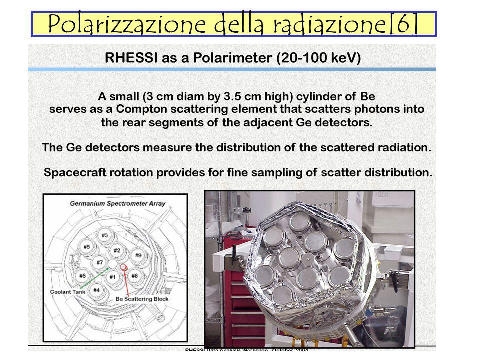 Polarizzazione della radiazione[6]