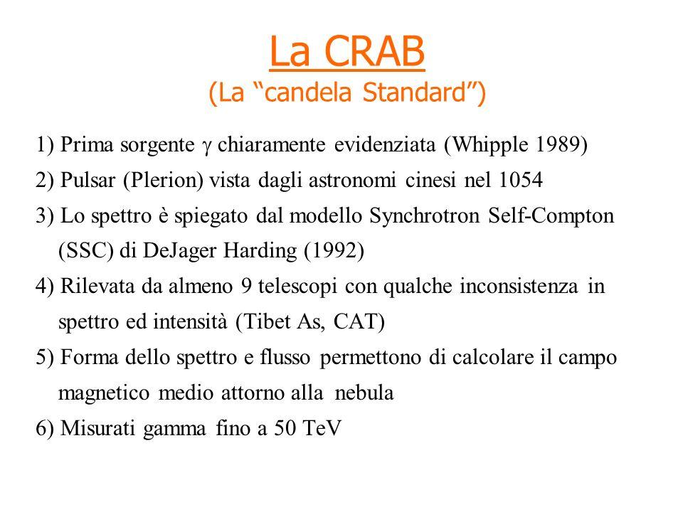 La CRAB (La candela Standard) 1) Prima sorgente chiaramente evidenziata (Whipple 1989) 2) Pulsar (Plerion) vista dagli astronomi cinesi nel 1054 3) Lo