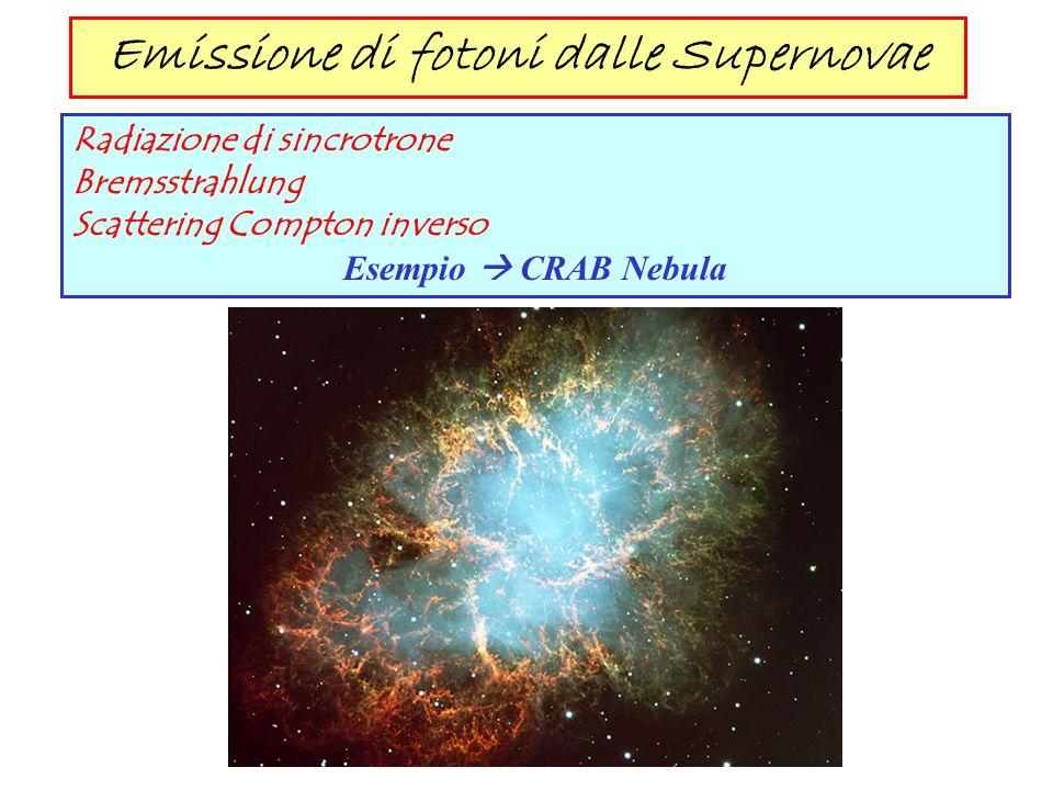 Emissione di fotoni dalle Supernovae Radiazione di sincrotrone Bremsstrahlung Scattering Compton inverso Esempio CRAB Nebula