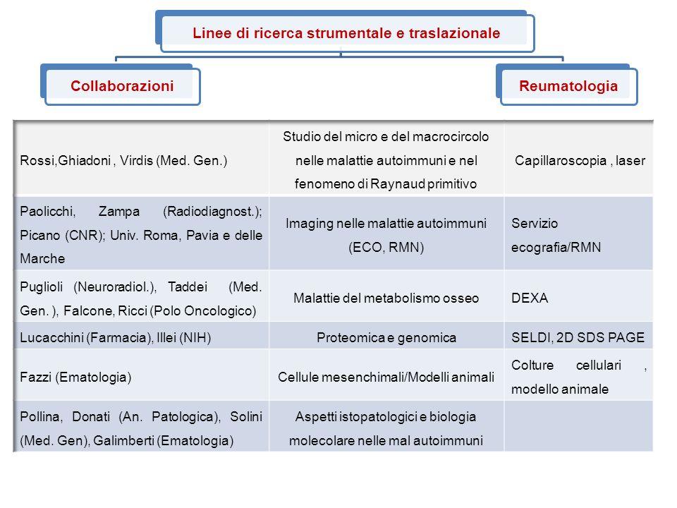 Linee di ricerca strumentale e traslazionaleCollaborazioniReumatologia