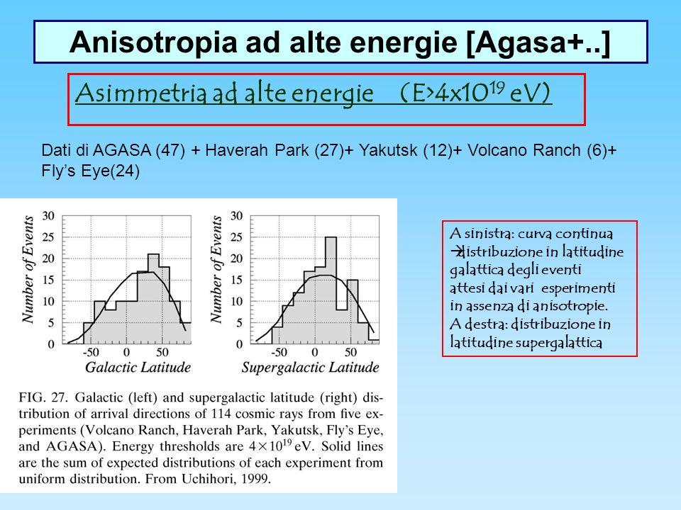 Anisotropia ad alte energie [Agasa+..] Asimmetria ad alte energie (E>4x10 19 eV) Dati di AGASA (47) + Haverah Park (27)+ Yakutsk (12)+ Volcano Ranch (6)+ Flys Eye(24) A sinistra: curva continua distribuzione in latitudine galattica degli eventi attesi dai vari esperimenti in assenza di anisotropie.