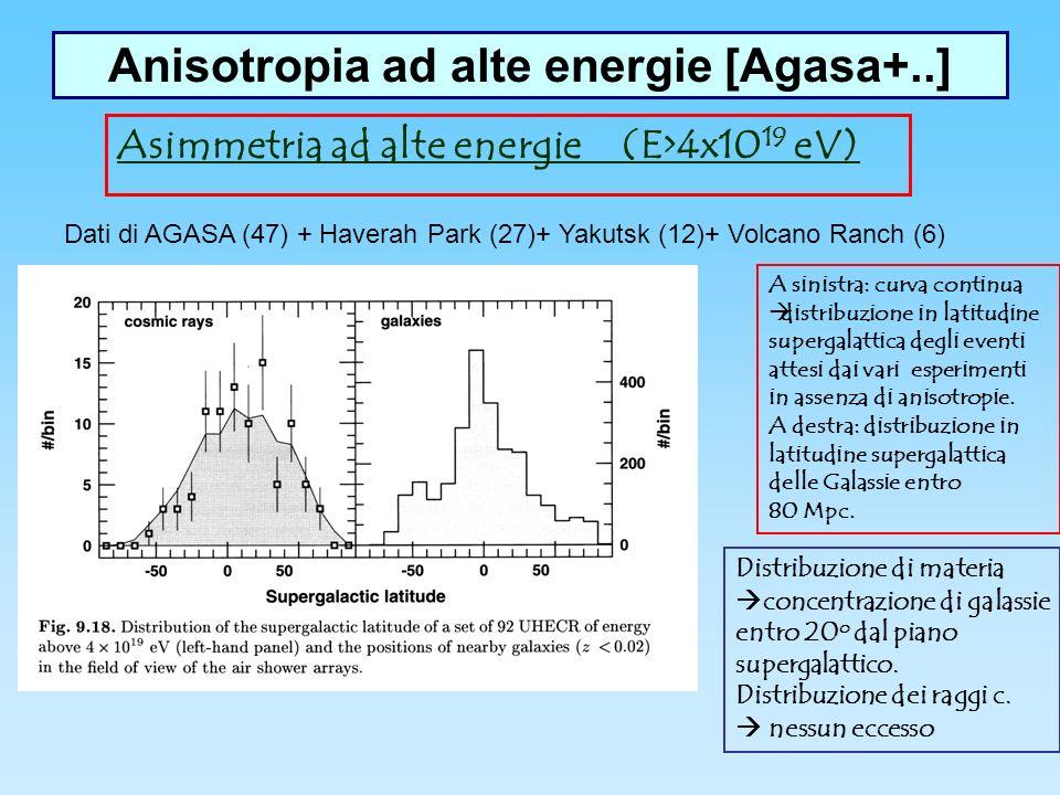 Anisotropia ad alte energie [Agasa+..] Asimmetria ad alte energie (E>4x10 19 eV) Dati di AGASA (47) + Haverah Park (27)+ Yakutsk (12)+ Volcano Ranch (6) A sinistra: curva continua distribuzione in latitudine supergalattica degli eventi attesi dai vari esperimenti in assenza di anisotropie.
