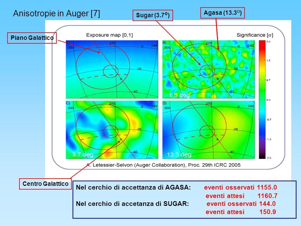 Anisotropie in Auger [7] Centro Galattico Piano Galattico Sugar (3.7 o ) Agasa (13.3 O ) Nel cerchio di accettanza di AGASA: eventi osservati 1155.0 eventi attesi 1160.7 Nel cerchio di accetanza di SUGAR: eventi osservati 144.0 eventi attesi 150.9