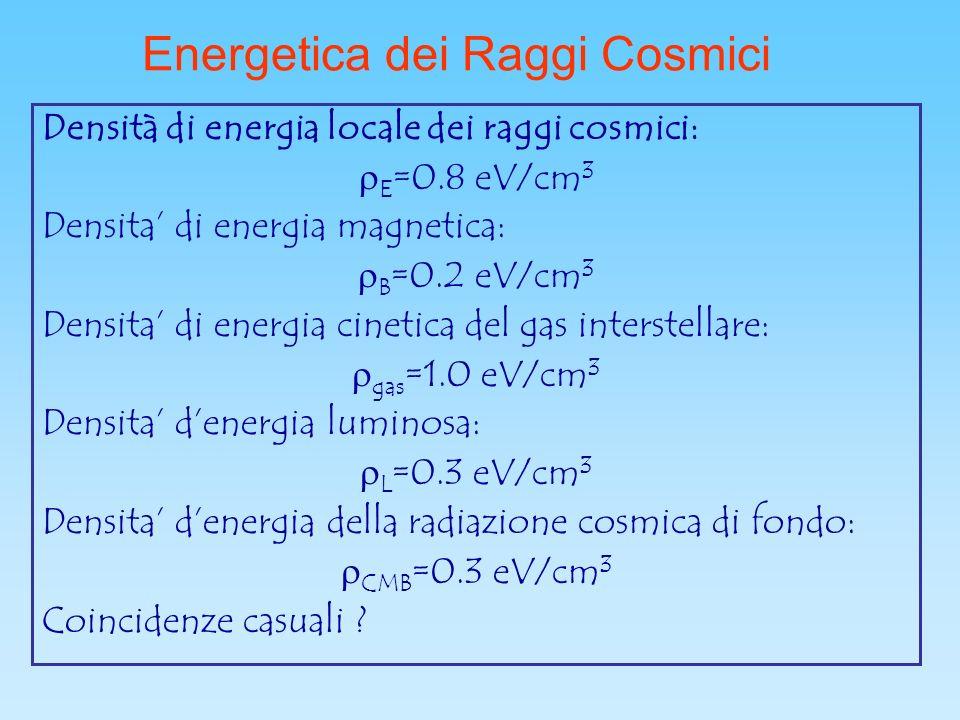 Energetica dei Raggi Cosmici Densità di energia locale dei raggi cosmici: E =0.8 eV/cm 3 Densita di energia magnetica: B =0.2 eV/cm 3 Densita di energia cinetica del gas interstellare: gas =1.0 eV/cm 3 Densita denergia luminosa: L =0.3 eV/cm 3 Densita denergia della radiazione cosmica di fondo: CMB =0.3 eV/cm 3 Coincidenze casuali ?