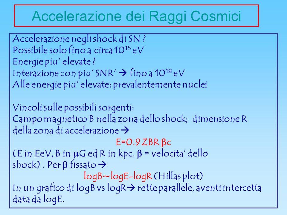 Accelerazione dei Raggi Cosmici Accelerazione negli shock di SN .