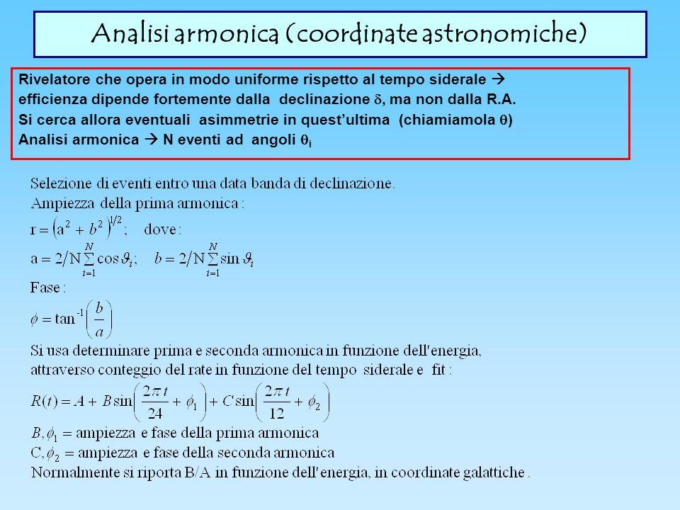 Analisi armonica (coordinate astronomiche) Rivelatore che opera in modo uniforme rispetto al tempo siderale efficienza dipende fortemente dalla declinazione, ma non dalla R.A.