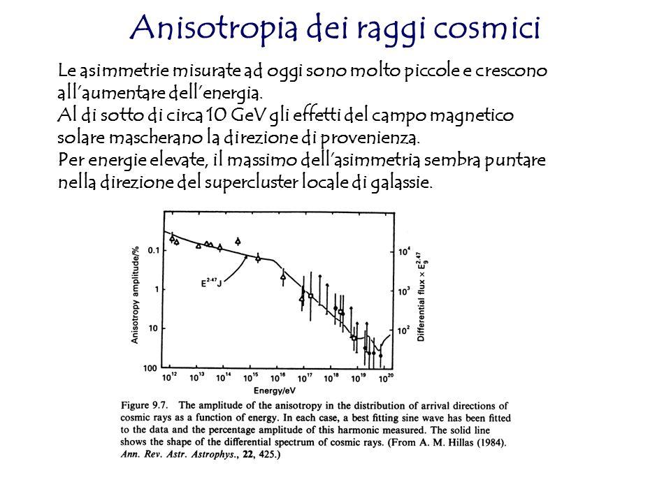 Anisotropia dei raggi cosmici Le asimmetrie misurate ad oggi sono molto piccole e crescono allaumentare dellenergia. Al di sotto di circa 10 GeV gli e