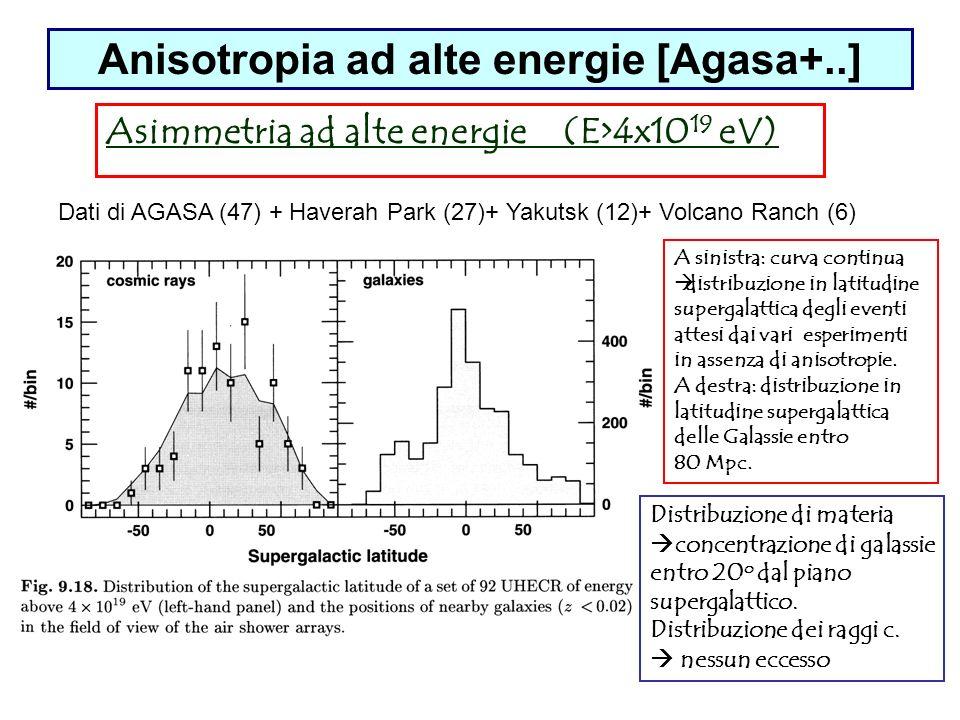 Anisotropia ad alte energie [Agasa+..] Asimmetria ad alte energie (E>4x10 19 eV) Dati di AGASA (47) + Haverah Park (27)+ Yakutsk (12)+ Volcano Ranch (