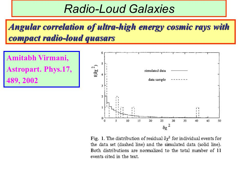 Angular correlation of ultra-high energy cosmic rays with compact radio-loud quasars Amitabh Virmani, Astropart. Phys.17, 489, 2002 Radio-Loud Galaxie