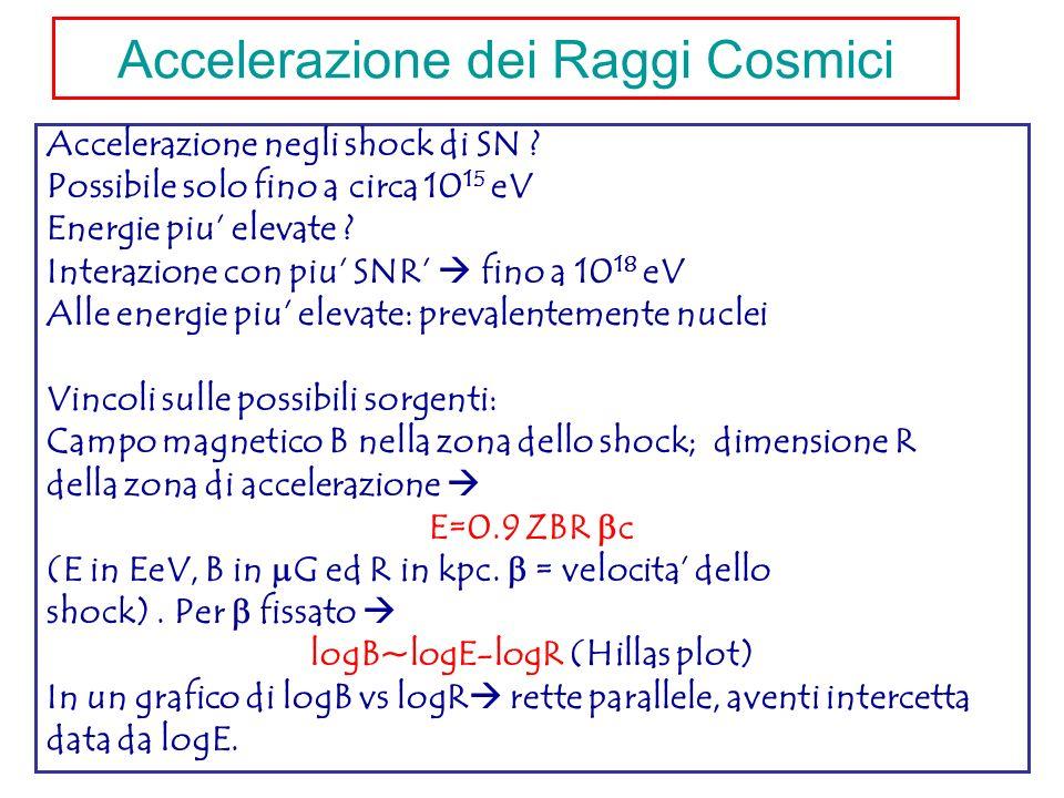 Accelerazione dei Raggi Cosmici Accelerazione negli shock di SN ? Possibile solo fino a circa 10 15 eV Energie piu elevate ? Interazione con piu SNR f