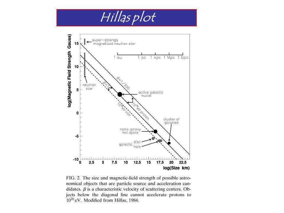 Hillas plot