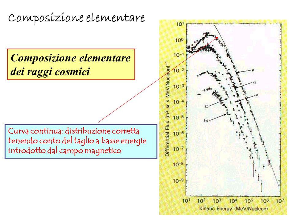 Composizione elementare dei raggi cosmici Curva continua: distribuzione corretta tenendo conto del taglio a basse energie introdotto dal campo magneti