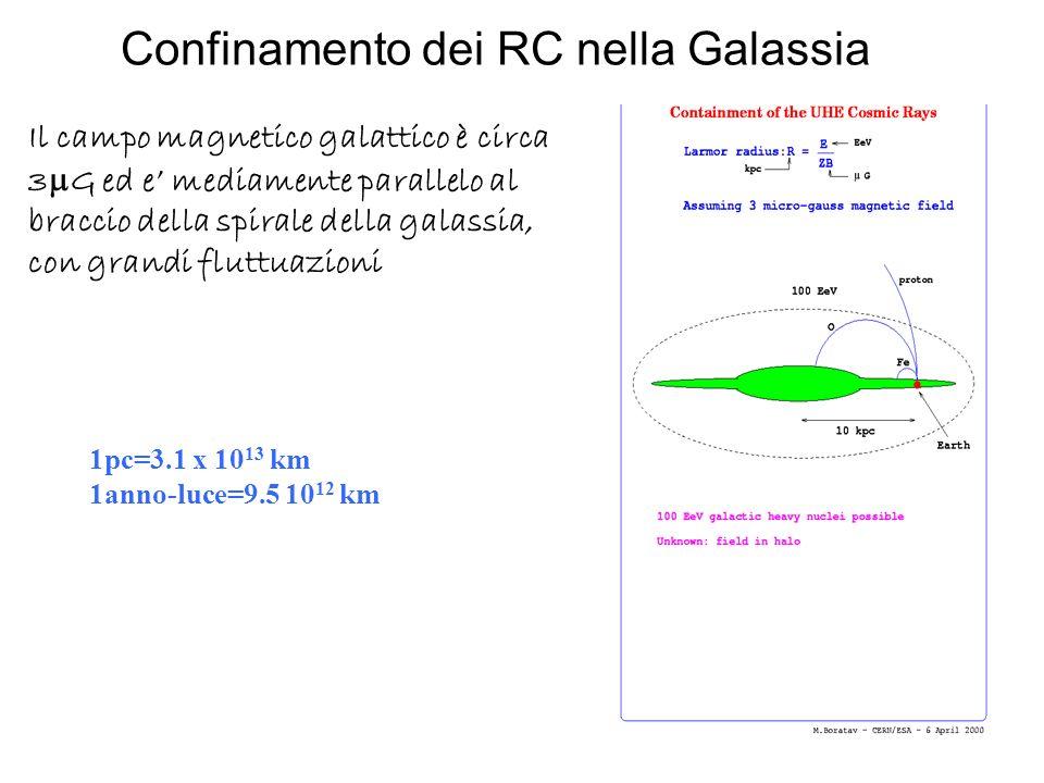 1pc=3.1 x 10 13 km 1anno-luce=9.5 10 12 km Il campo magnetico galattico è circa 3 G ed e mediamente parallelo al braccio della spirale della galassia,