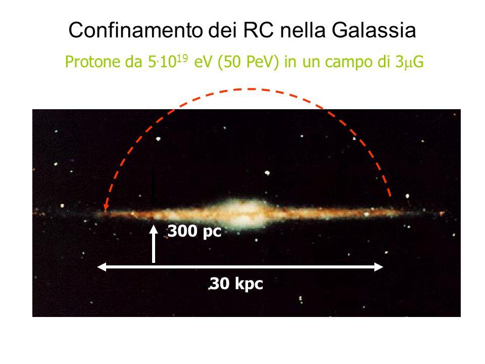 30 kpc 300 pc Protone da 5. 10 19 eV (50 PeV) in un campo di 3 G Confinamento dei RC nella Galassia