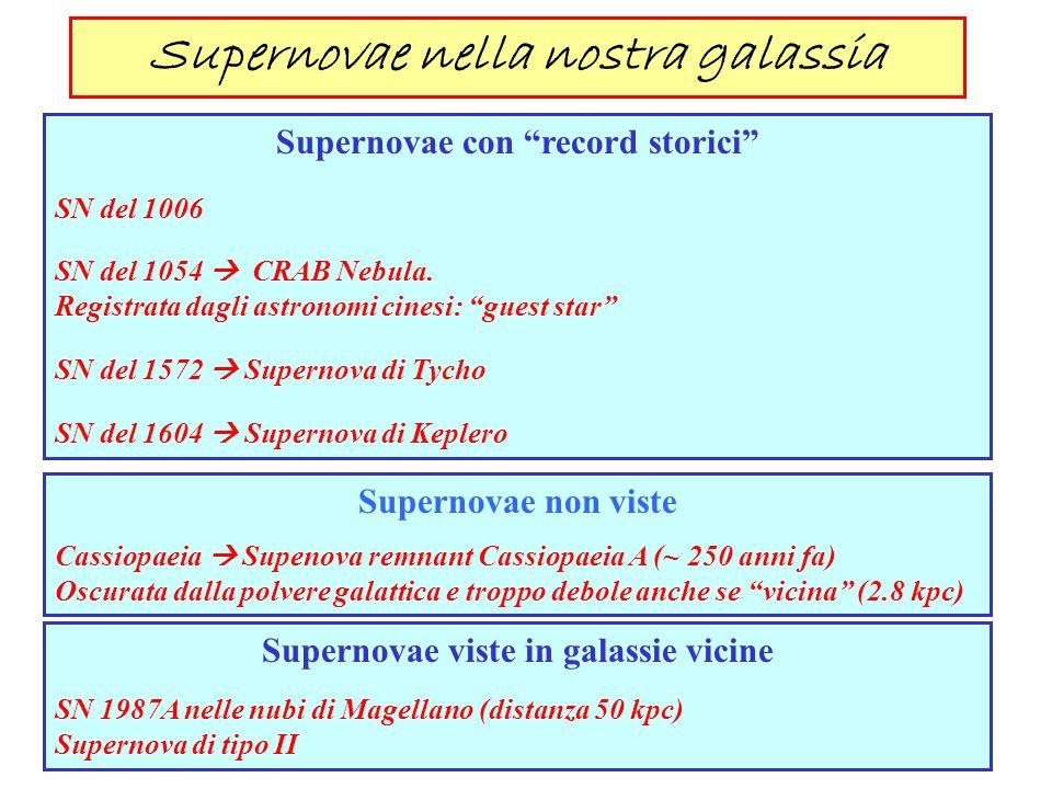 Supernovae nella nostra galassia Supernovae con record storici SN del 1006 SN del 1054 CRAB Nebula. Registrata dagli astronomi cinesi: guest star SN d