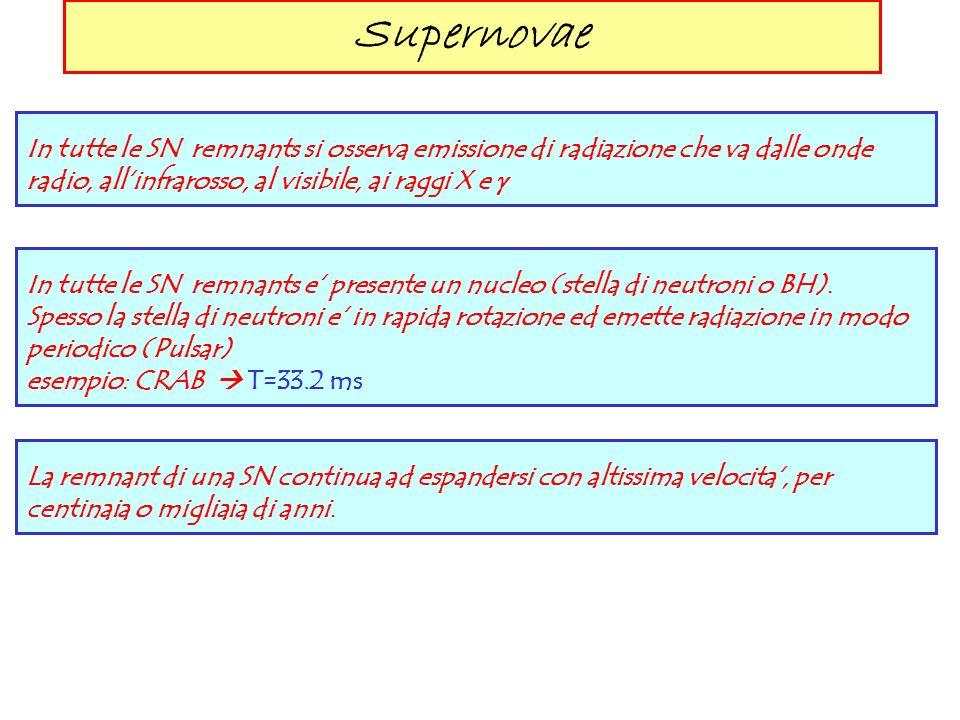 Supernovae In tutte le SN remnants si osserva emissione di radiazione che va dalle onde radio, allinfrarosso, al visibile, ai raggi X e In tutte le SN