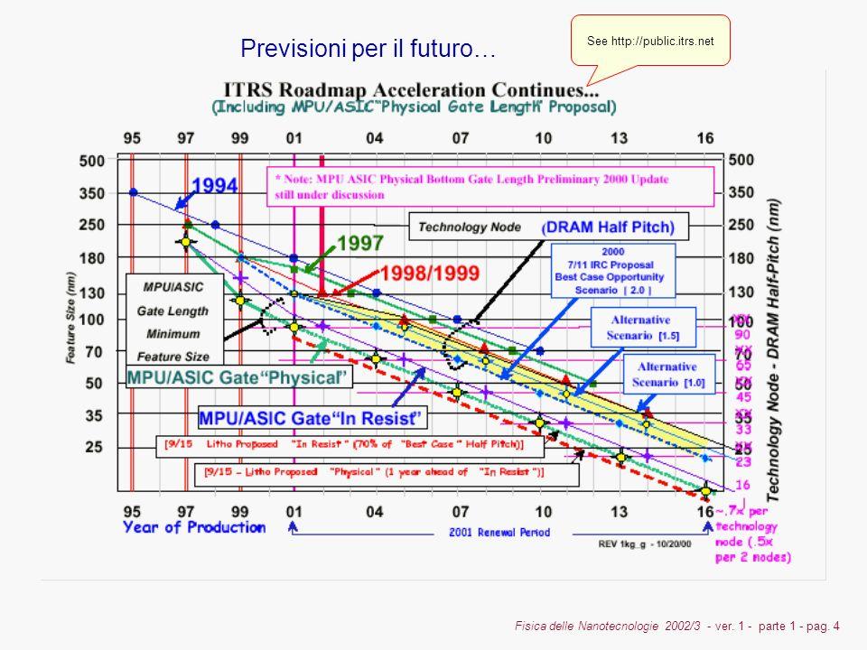 Fisica delle Nanotecnologie 2002/3 - ver. 1 - parte 1 - pag. 4 See http://public.itrs.net Previsioni per il futuro…