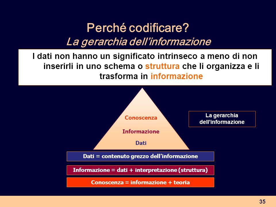 35 Perché codificare? La gerarchia dellinformazione I dati non hanno un significato intrinseco a meno di non inserirli in uno schema o struttura che l