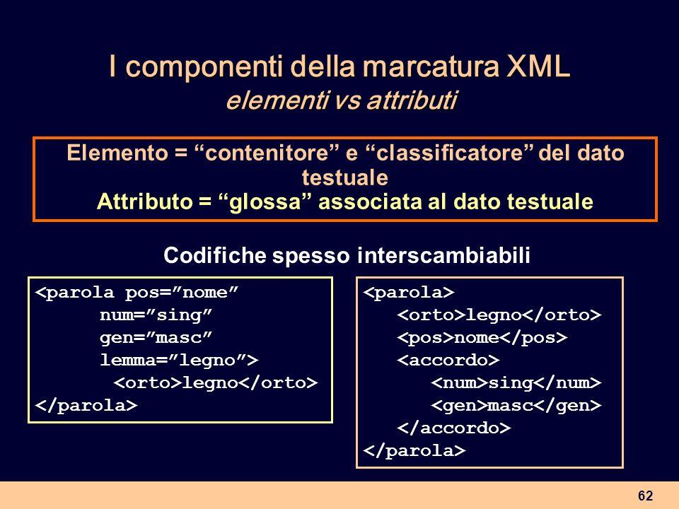 62 I componenti della marcatura XML elementi vs attributi Elemento = contenitore e classificatore del dato testuale Attributo = glossa associata al da