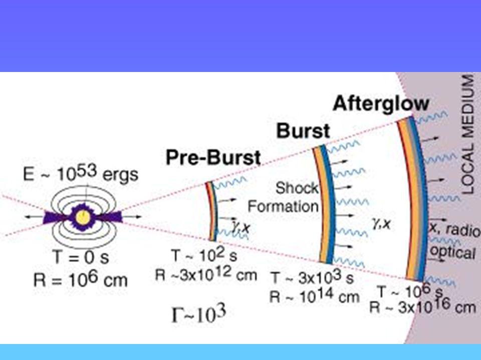 GRBs (7) Possibile modello dellorigine dei GRB Esplosione di una supernova con doppia emissione: 1)fotoni emessi al momento della fase iniziale del collasso 2)Espulsione di materiale con altissima velocita 3)Impatto del materiale con il guscio della stella e nuova emissione di particelle e fotoni Fotone iniziale ( t=R/c) t = R/v Diff.