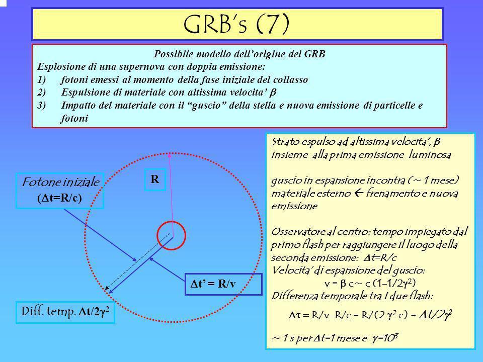 GRBs (7) Possibile modello dellorigine dei GRB Esplosione di una supernova con doppia emissione: 1)fotoni emessi al momento della fase iniziale del co